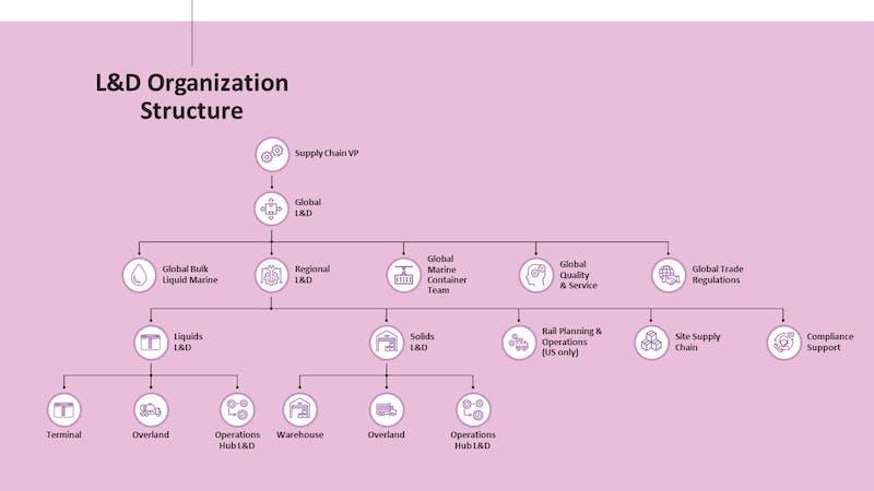 Exxon Supply Chain Slide12
