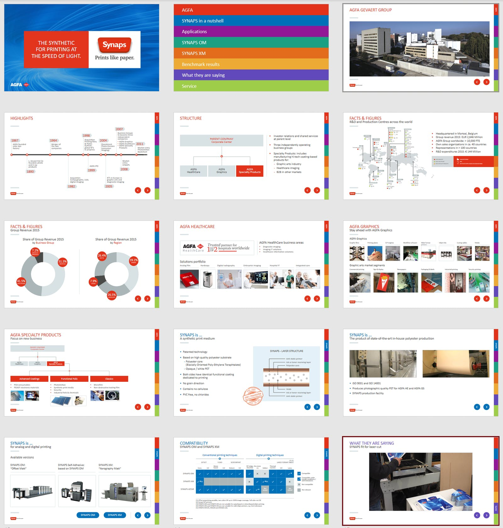 Agfa Graphics Synaps PPT slides